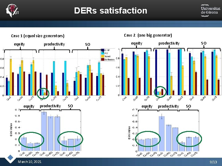 DERs satisfaction Case 2 (one big generator) Case 1 (equal size generators) equity productivity