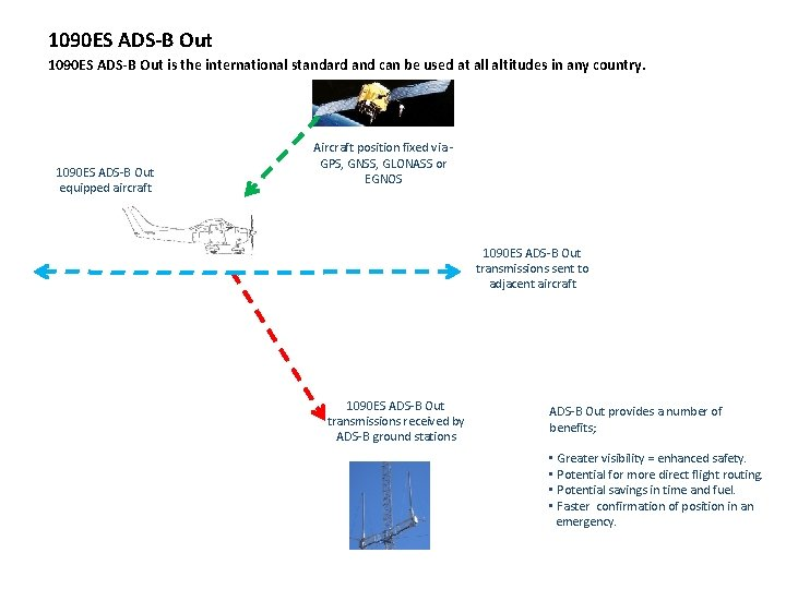 1090 ES ADS-B Out is the international standard and can be used at all