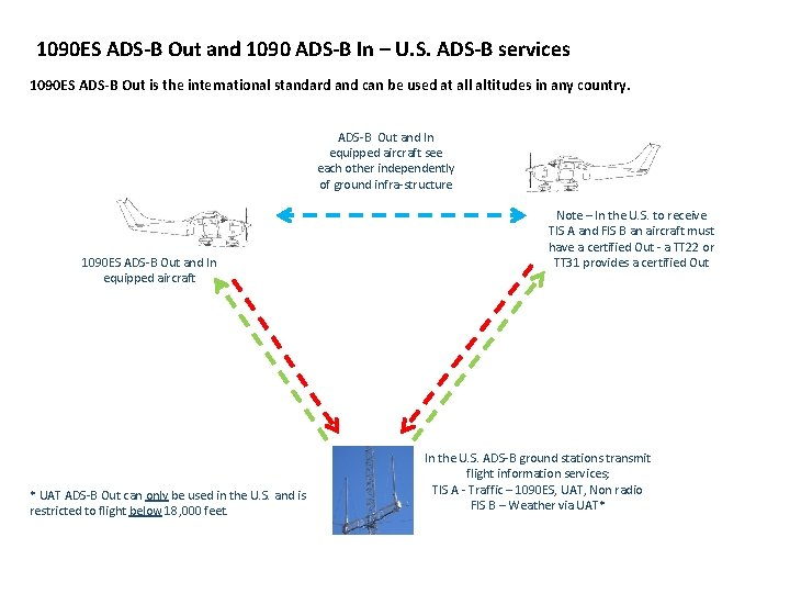 1090 ES ADS-B Out and 1090 ADS-B In – U. S. ADS-B services 1090