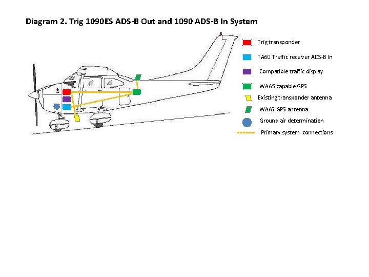Diagram 2. Trig 1090 ES ADS-B Out and 1090 ADS-B In System Trig transponder