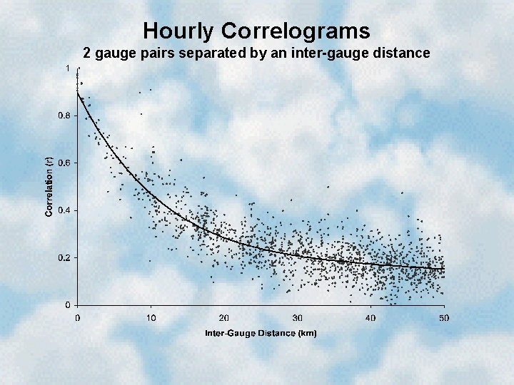 Hourly Correlograms 2 gauge pairs separated by an inter-gauge distance