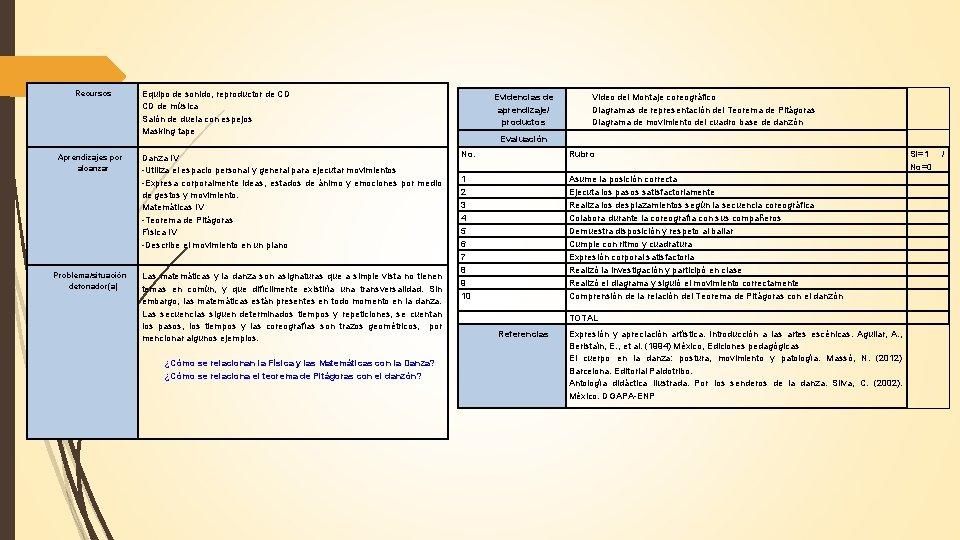 Recursos Aprendizajes por alcanzar Problema/situación detonador(a) Equipo de sonido, reproductor de CD CD de