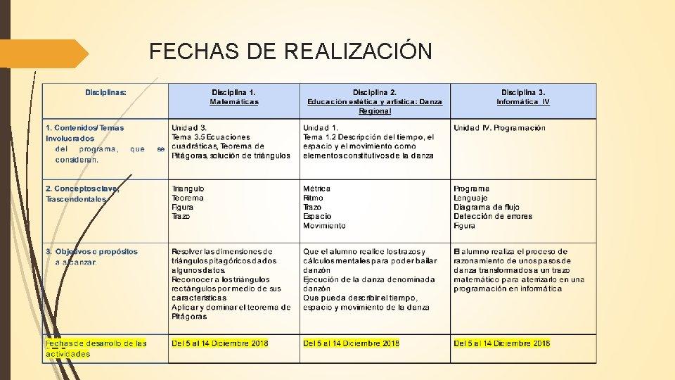 FECHAS DE REALIZACIÓN