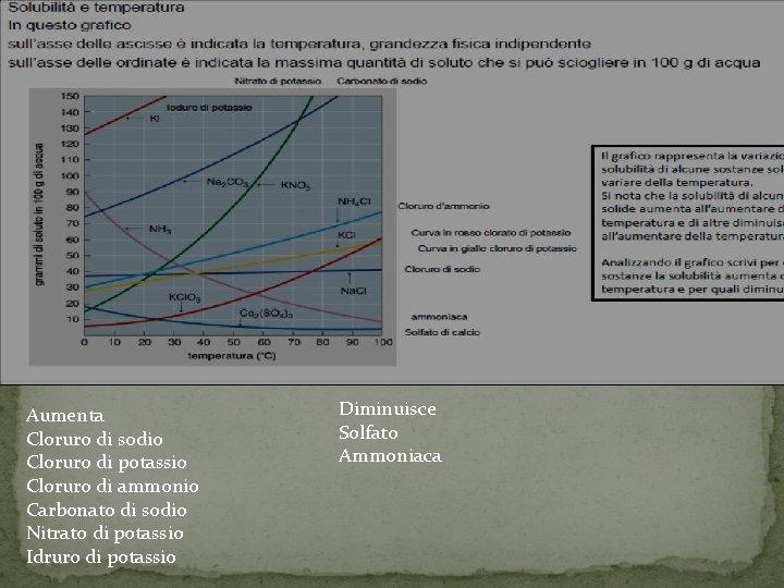 Aumenta Cloruro di sodio Cloruro di potassio Cloruro di ammonio Carbonato di sodio Nitrato
