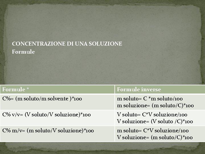 CONCENTRAZIONE DI UNA SOLUZIONE Formule * Formule inverse C%= (m soluto/m solvente )*100 m