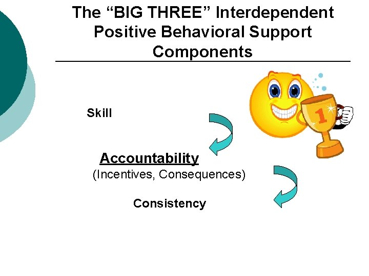 """The """"BIG THREE"""" Interdependent Positive Behavioral Support Components Skill Accountability (Incentives, Consequences) Consistency"""