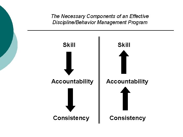 The Necessary Components of an Effective Discipline/Behavior Management Program Skill Accountability Consistency