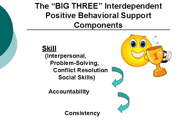 """The """"BIG THREE"""" Interdependent Positive Behavioral Support Components Skill (Interpersonal, Problem-Solving, Conflict Resolution Social"""
