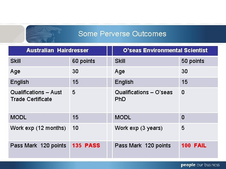 Some Perverse Outcomes Skill Age Hairdresser O'seas Environmental Scientist • Australian Reviewing standards 60