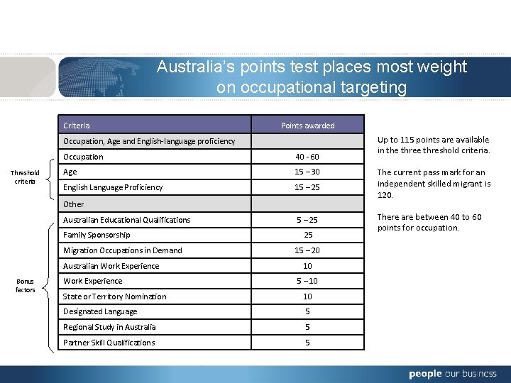 Australia's points test places most weight on occupational targeting Criteria Points awarded Occupation, Age