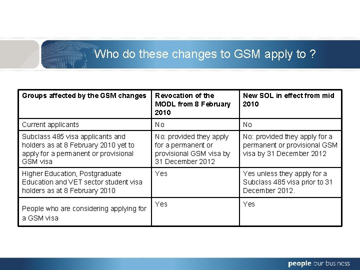 Who do these changes to GSM apply to ? Groups affected by the GSM
