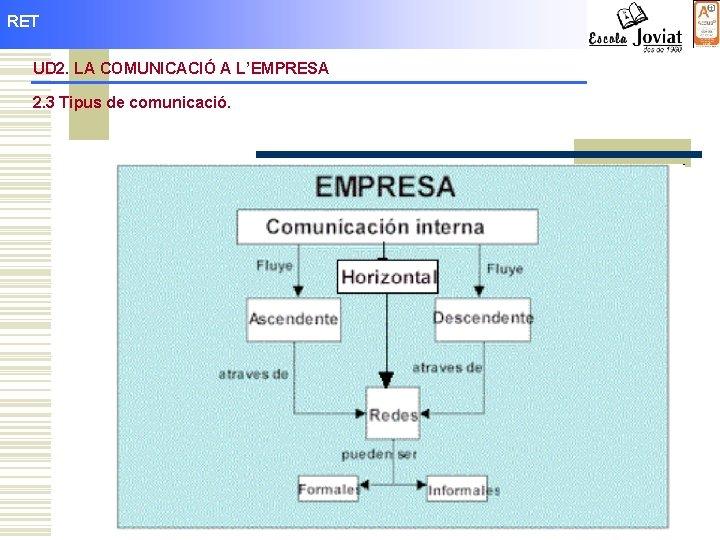 RET UD 2. LA COMUNICACIÓ A L'EMPRESA 2. 3 Tipus de comunicació.