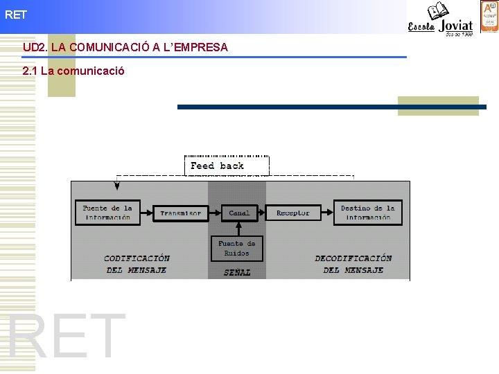 RET UD 2. LA COMUNICACIÓ A L'EMPRESA 2. 1 La comunicació RET