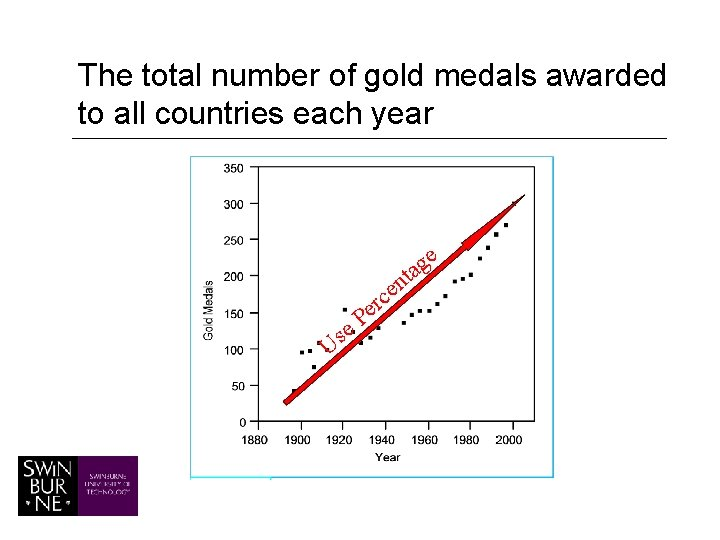 The total number of gold medals awarded to all countries each year e g