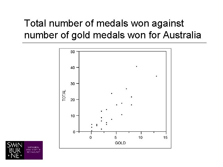 Total number of medals won against number of gold medals won for Australia