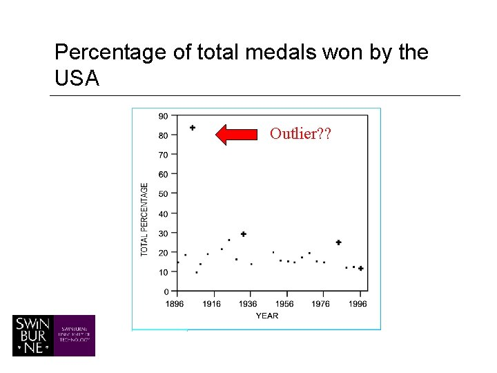 Percentage of total medals won by the USA Outlier? ?