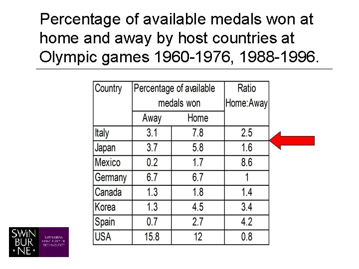 Percentage of available medals won at home and away by host countries at Olympic