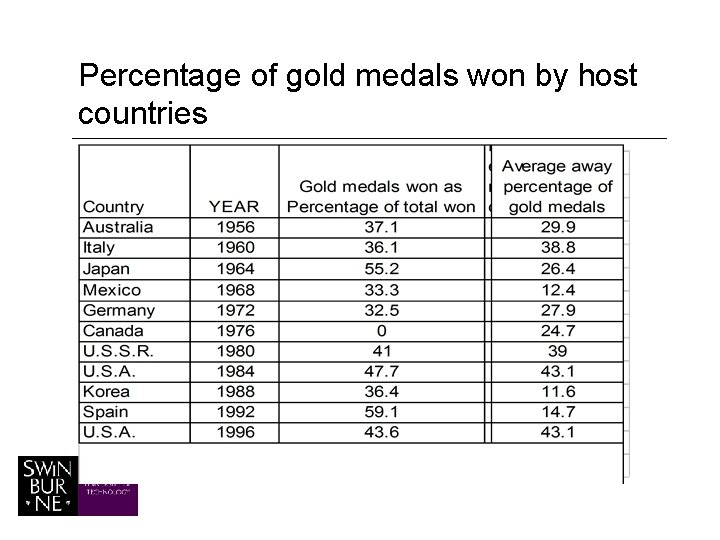 Percentage of gold medals won by host countries