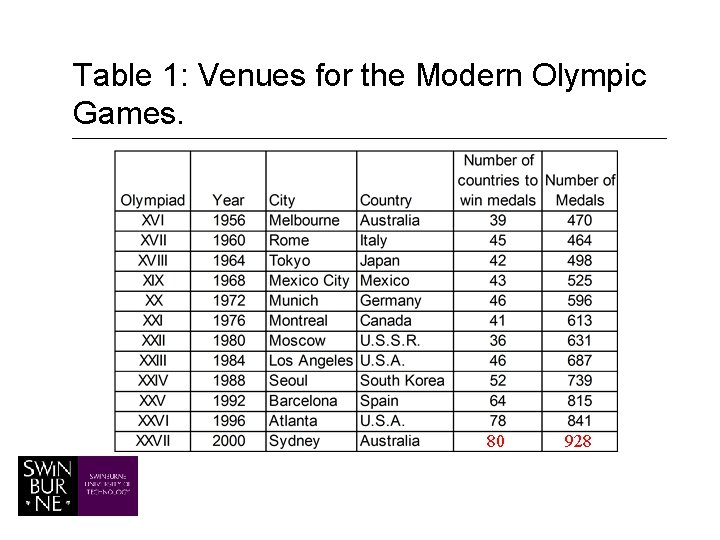Table 1: Venues for the Modern Olympic Games. 80 928