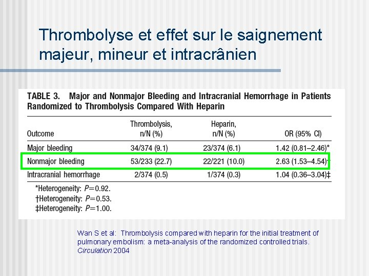 Thrombolyse et effet sur le saignement majeur, mineur et intracrânien Wan S et al: