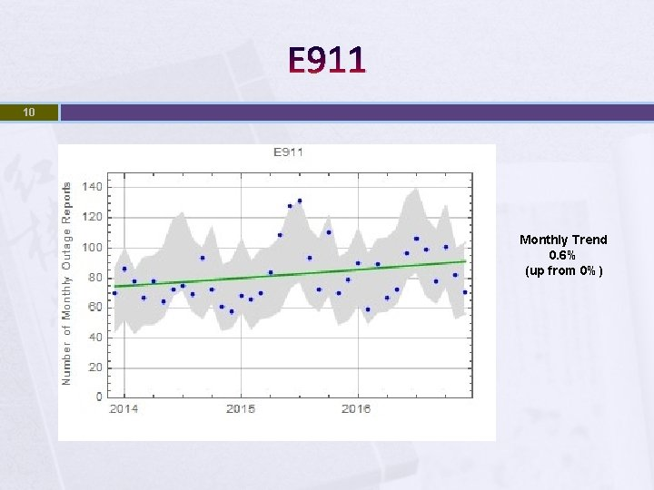 E 911 10 Monthly Trend 0. 6% (up from 0%)