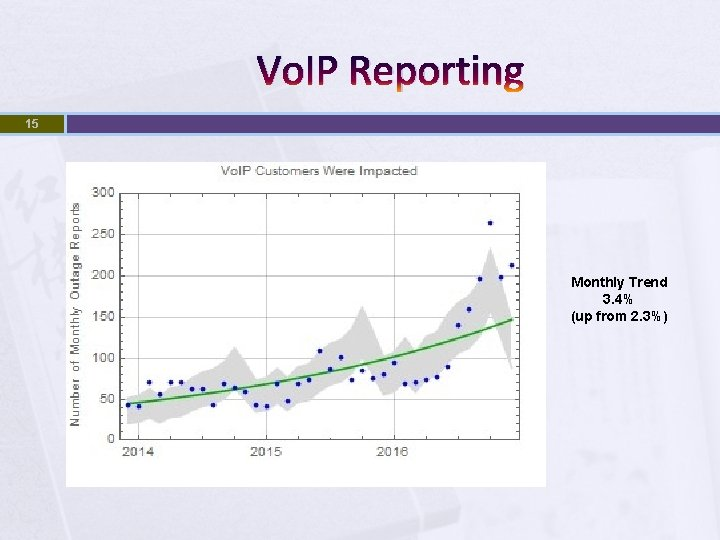 Vo. IP Reporting 15 Monthly Trend 3. 4% (up from 2. 3%)