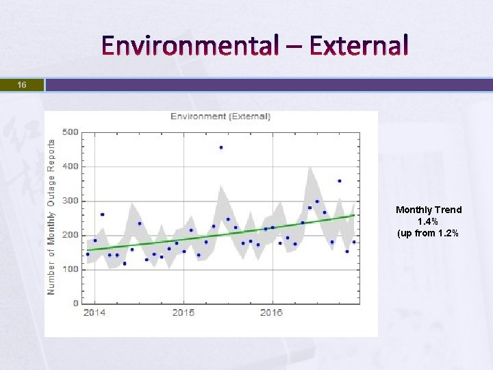 Environmental – External 16 Monthly Trend 1. 4% (up from 1. 2%