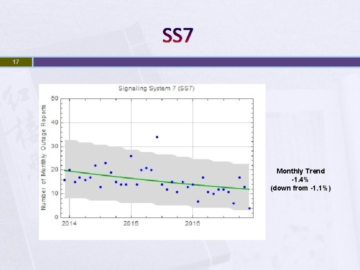 SS 7 17 Monthly Trend -1. 4% (down from -1. 1%)