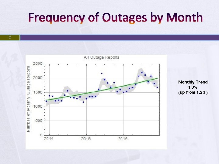 Frequency of Outages by Month 2 Monthly Trend 1. 3% (up from 1. 2%)