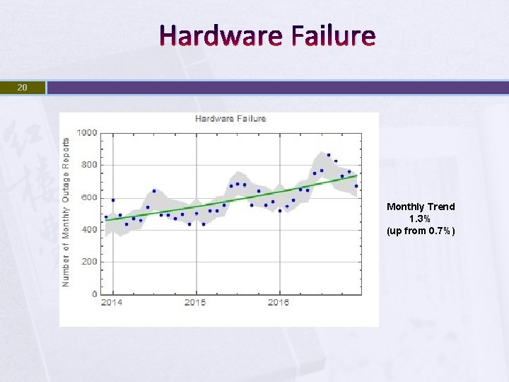 Hardware Failure 20 Monthly Trend 1. 3% (up from 0. 7%)