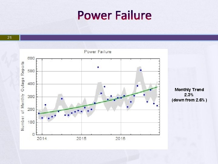 Power Failure 21 Monthly Trend 2. 3% (down from 2. 6%)