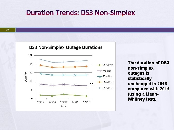 Duration Trends: DS 3 Non-Simplex 23 11 The duration of DS 3 non-simplex outages