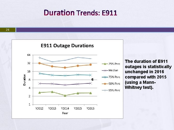 Duration Trends: E 911 24 6 The duration of E 911 outages is statistically