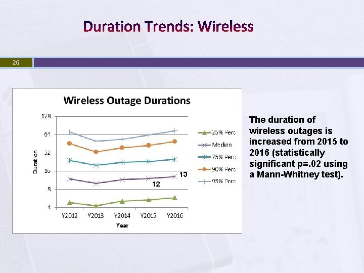 Duration Trends: Wireless 26 13 12 The duration of wireless outages is increased from