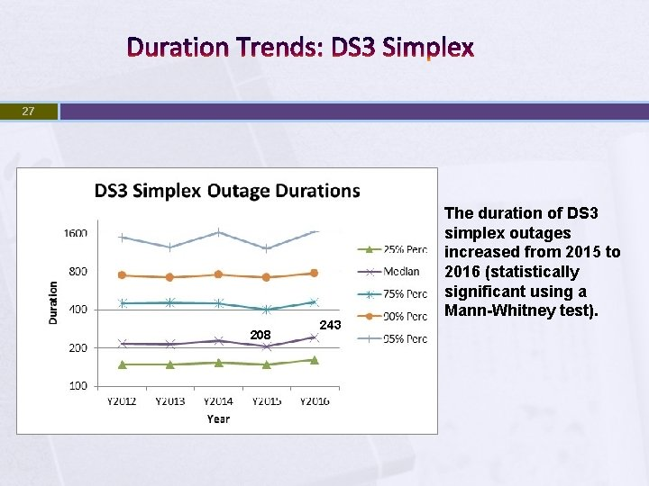 Duration Trends: DS 3 Simplex 27 208 243 The duration of DS 3 simplex