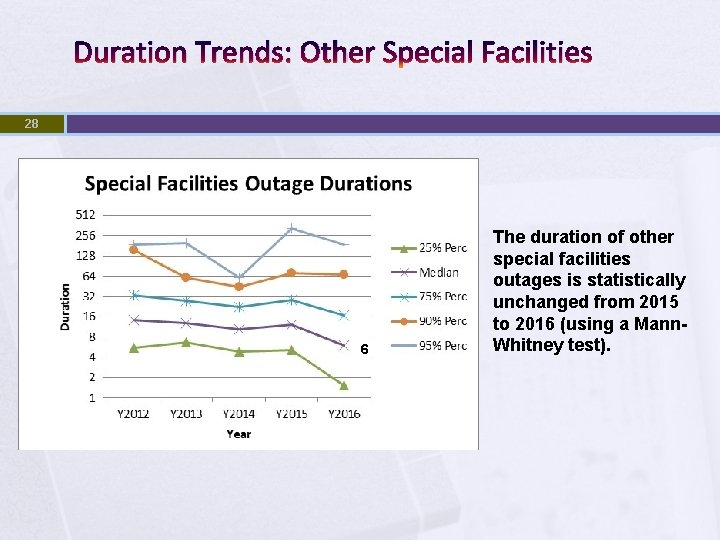 Duration Trends: Other Special Facilities 28 6 The duration of other special facilities outages