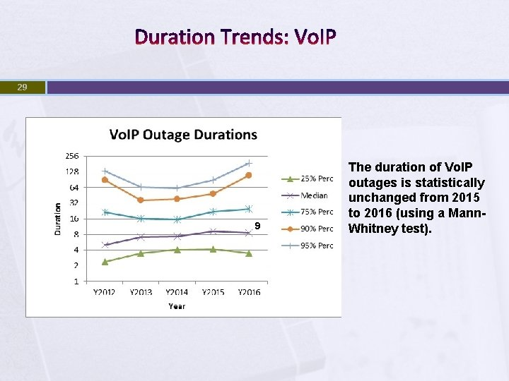 Duration Trends: Vo. IP 29 9 The duration of Vo. IP outages is statistically