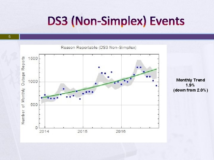 DS 3 (Non-Simplex) Events 5 Monthly Trend 1. 9% (down from 2. 0%)