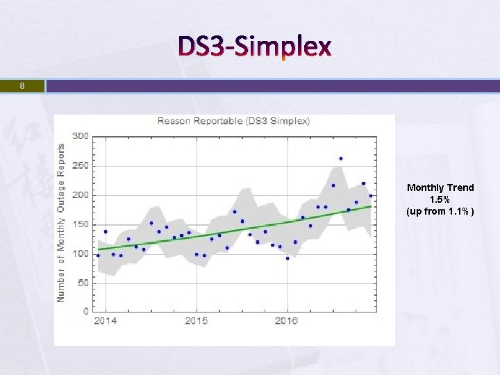 DS 3 -Simplex 8 Monthly Trend 1. 5% (up from 1. 1%)