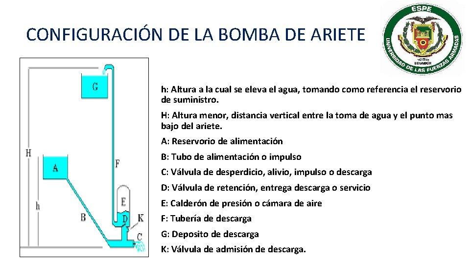 CONFIGURACIÓN DE LA BOMBA DE ARIETE h: Altura a la cual se eleva el