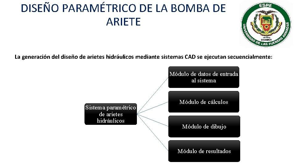 DISEÑO PARAMÉTRICO DE LA BOMBA DE ARIETE La generación del diseño de arietes hidráulicos