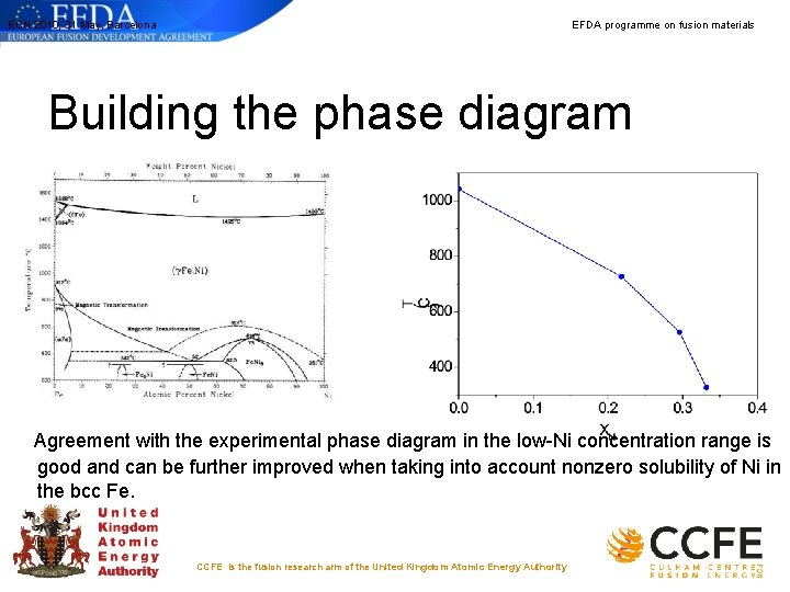 ECN 2010, 31 May, Barcelona EFDA programme on fusion materials Building the phase diagram