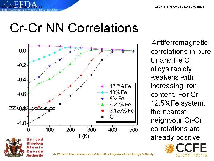 ECN 2010, 31 May, Barcelona EFDA programme on fusion materials Cr-Cr NN Correlations Antiferromagnetic