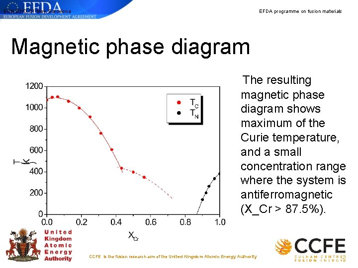 ECN 2010, 31 May, Barcelona EFDA programme on fusion materials Magnetic phase diagram The