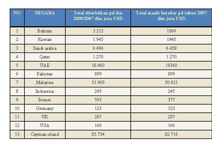 NO 1 NEGARA Total diterbitkan pd thn 2000/2007 dlm juta USD Tabel 2. 2