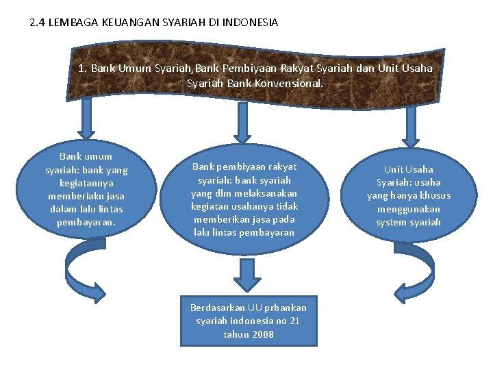 2. 4 LEMBAGA KEUANGAN SYARIAH DI INDONESIA 1. Bank Umum Syariah, Bank Pembiyaan Rakyat