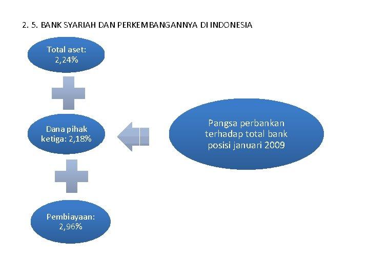 2. 5. BANK SYARIAH DAN PERKEMBANGANNYA DI INDONESIA Total aset: 2, 24% Dana pihak
