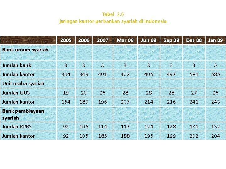 Tabel 2. 6 jaringan kantor perbankan syariah di indonesia 2005 2006 2007 Mar 08
