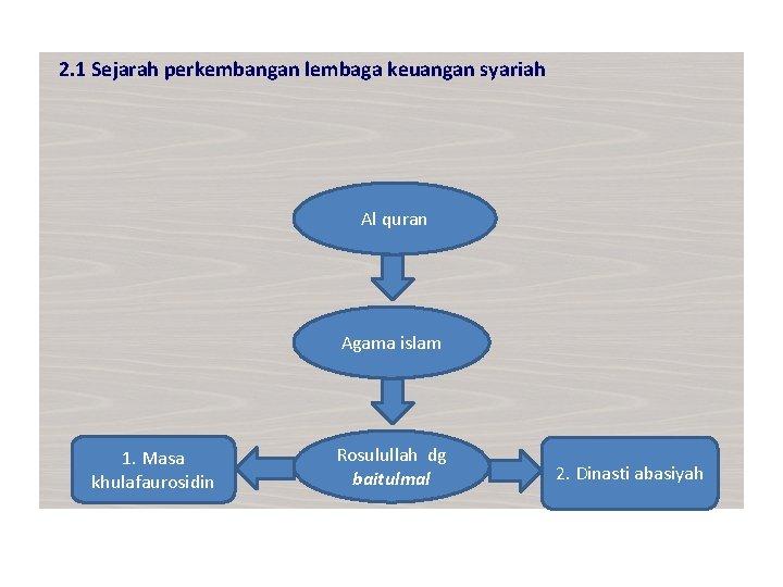 2. 1 Sejarah perkembangan lembaga keuangan syariah Al quran Agama islam 1. Masa khulafaurosidin