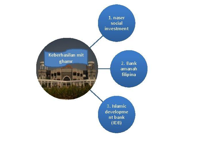 1. naser social investment Keberhasilan mit ghamr 2. Bank amanah filipina 3. Islamic developme
